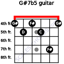 G#7(b5) for guitar on frets 4, 5, 4, 5, 7, 4