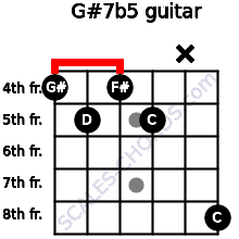 G#7(b5) for guitar on frets 4, 5, 4, 5, x, 8