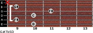 G#7b5/D for guitar on frets 10, 9, 10, 11, 9, x