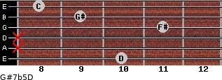G#7b5/D for guitar on frets 10, x, x, 11, 9, 8