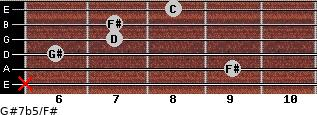 G#7b5/F# for guitar on frets x, 9, 6, 7, 7, 8