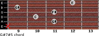 G#7#5 for guitar on frets x, 11, 10, 11, 9, 12
