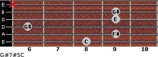 G#7#5/C for guitar on frets 8, 9, 6, 9, 9, x