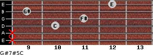 G#7#5/C for guitar on frets x, x, 10, 11, 9, 12
