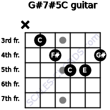 G#7#5/C for guitar on frets x, 3, 4, 5, 5, 4