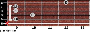 G#7#5/F# for guitar on frets x, 9, 10, 9, 9, 12
