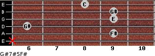 G#7#5/F# for guitar on frets x, 9, 6, 9, 9, 8