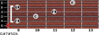 G#7#5/Gb for guitar on frets x, 9, 10, 11, 9, 12