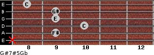 G#7#5/Gb for guitar on frets x, 9, 10, 9, 9, 8