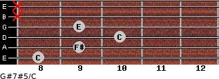 G#7#5/C for guitar on frets 8, 9, 10, 9, x, x