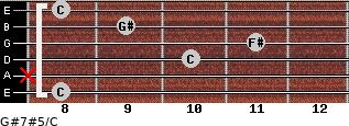 G#7#5/C for guitar on frets 8, x, 10, 11, 9, 8
