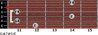 G#7#5/E for guitar on frets 12, 11, 14, 11, x, 14