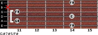 G#7#5/F# for guitar on frets 14, 11, 14, 11, x, 14