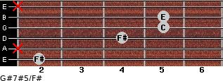 G#7#5/F# for guitar on frets 2, x, 4, 5, 5, x