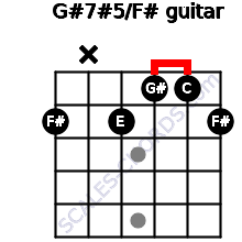 G#7#5/F# for guitar on frets 2, x, 2, 1, 1, 2