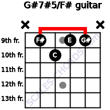 G#7#5/F# for guitar on frets x, 9, 10, 9, 9, x