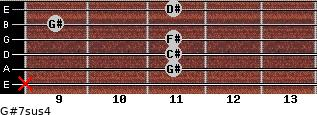 G#7sus4 for guitar on frets x, 11, 11, 11, 9, 11