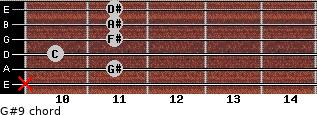 G#9 for guitar on frets x, 11, 10, 11, 11, 11