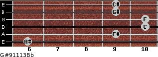 G#9/11/13/Bb for guitar on frets 6, 9, 10, 10, 9, 9