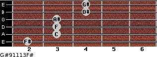 G#9/11/13/F# for guitar on frets 2, 3, 3, 3, 4, 4