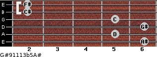 G#9/11/13b5/A# for guitar on frets 6, 5, 6, 5, 2, 2