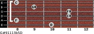 G#9/11/13b5/D for guitar on frets 10, 8, 11, 11, 9, 8