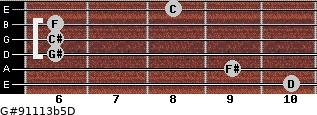 G#9/11/13b5/D for guitar on frets 10, 9, 6, 6, 6, 8
