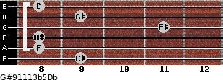 G#9/11/13b5/Db for guitar on frets 9, 8, 8, 11, 9, 8