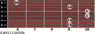 G#9/11/13b5/Db for guitar on frets 9, 9, 10, 10, 9, 6