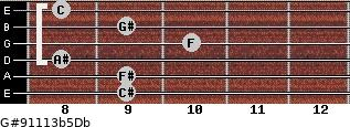G#9/11/13b5/Db for guitar on frets 9, 9, 8, 10, 9, 8