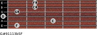 G#9/11/13b5/F for guitar on frets 1, 3, 0, 1, 2, 2