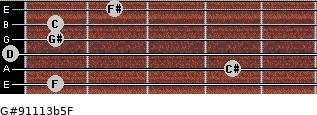 G#9/11/13b5/F for guitar on frets 1, 4, 0, 1, 1, 2