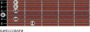G#9/11/13b5/F# for guitar on frets 2, 1, 0, 1, 1, 1