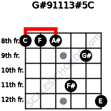 G#9/11/13#5/C for guitar on frets 8, 8, 8, 11, 9, 12
