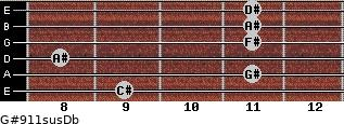 G#9/11sus/Db for guitar on frets 9, 11, 8, 11, 11, 11
