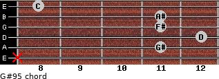 G#9(-5) for guitar on frets x, 11, 12, 11, 11, 8