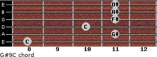 G#9/C for guitar on frets 8, 11, 10, 11, 11, 11