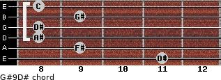 G#9/D# for guitar on frets 11, 9, 8, 8, 9, 8