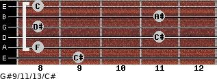 G#9/11/13/C# for guitar on frets 9, 8, 11, 8, 11, 8