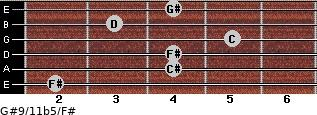 G#9/11b5/F# for guitar on frets 2, 4, 4, 5, 3, 4