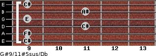 G#9/11#5sus/Db for guitar on frets 9, 9, 11, 9, 11, 9
