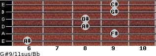 G#9/11sus/Bb for guitar on frets 6, 9, 8, 8, 9, 9