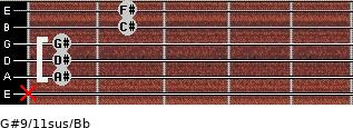 G#9/11sus/Bb for guitar on frets x, 1, 1, 1, 2, 2
