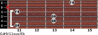 G#9/11sus/Eb for guitar on frets 11, 13, 13, 11, x, 14