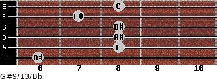 G#9/13/Bb for guitar on frets 6, 8, 8, 8, 7, 8