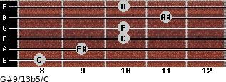G#9/13b5/C for guitar on frets 8, 9, 10, 10, 11, 10