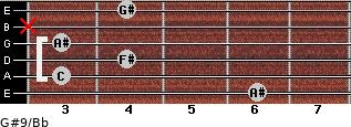 G#9/Bb for guitar on frets 6, 3, 4, 3, x, 4