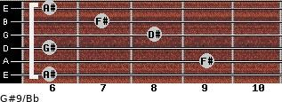 G#9/Bb for guitar on frets 6, 9, 6, 8, 7, 6