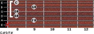 G#9/F# for guitar on frets x, 9, 8, 8, 9, 8