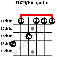G#9/F# for guitar on frets 14, 11, 13, 11, 11, 11